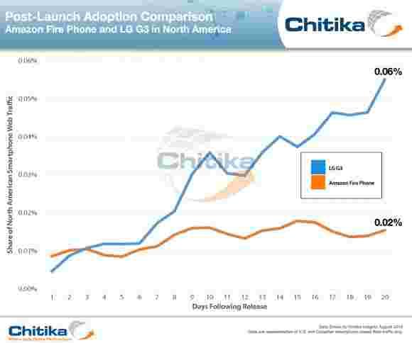 学习说,亚马逊仅设法销售26,000件火手机