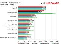 Snapdragon 820关闭安提渡的图表,很棒的其他基准