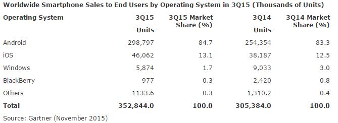Gartner:Q3的Windows Phone的市场份额仅为1.7%
