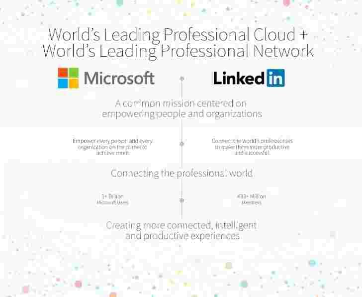 微软收购LinkedIn $ 262亿美元